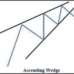 Importance of Falling and Rising  Wedges in Trading  w/ Examples