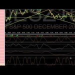 Trading a Double Bottom Divergence on Es mini Futures