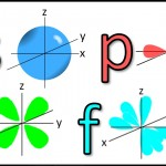 The Shapes of Atomic Orbitals